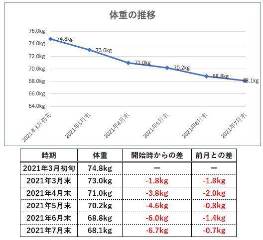 体重の変化のグラフ