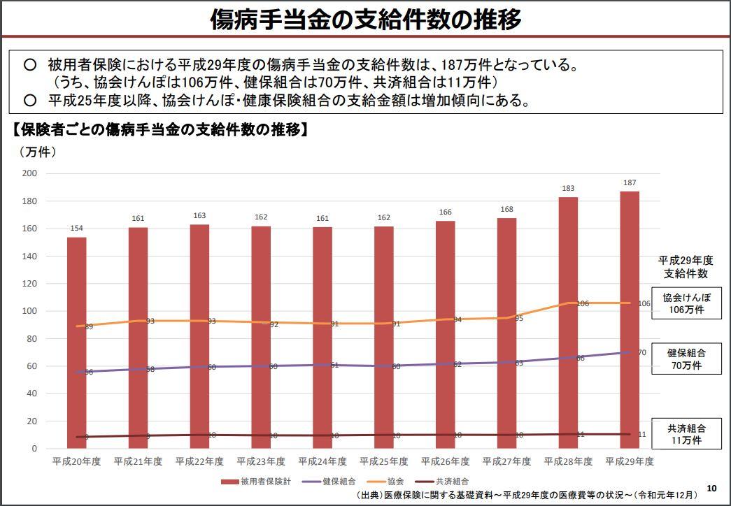 傷病手当金の支給件数の推移